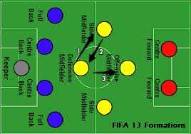FIFA 13 Formations